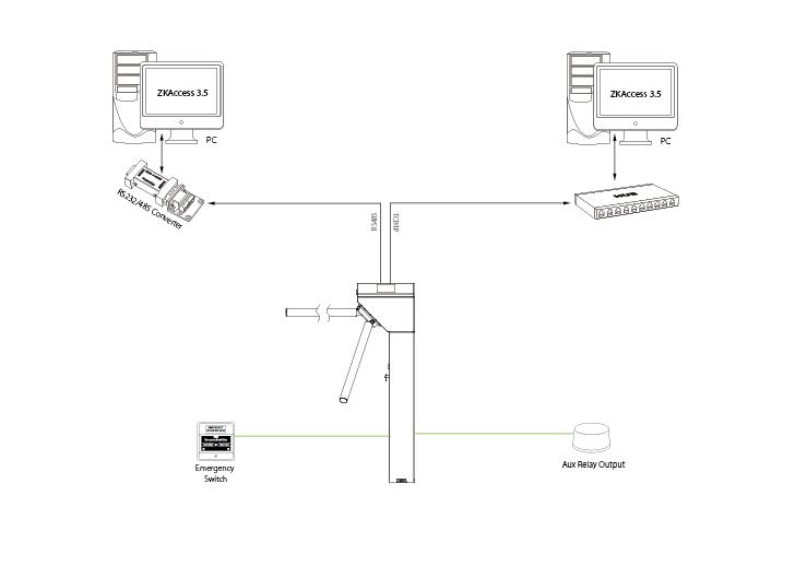 turnstile configuration